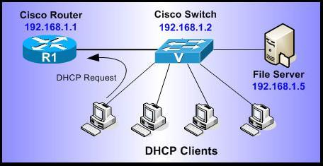 Konfigurasi dhcp pada router cisco pratinjaublog on wordpresscom